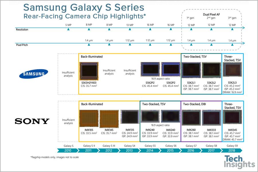 samsung galaxy s9 sensors