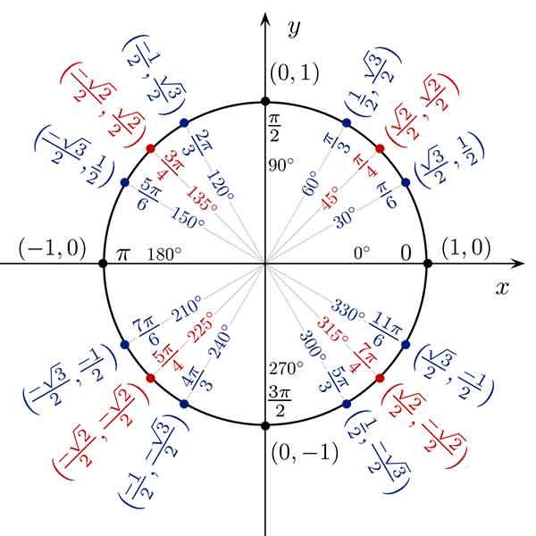 Tabel Trigonometri Sin Cos Tan Lengkap