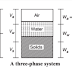 Three Phase system and Volumetric Relationships