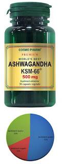Ashwagandha KSM66 pareri supliment antistres cu efect de slabire