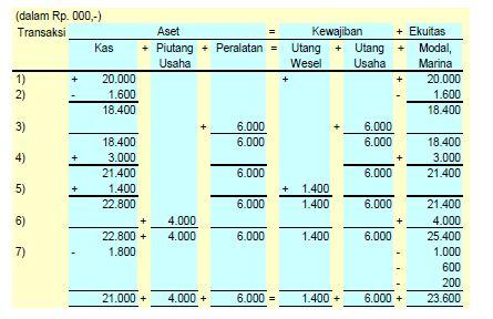 Pengertian dan Contoh Soal Laporan Keuangan, Laba Rugi, Ekuitas Pemilik, Neraca, dan Laporan Arus Kas Perusahaan