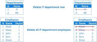 delete from multiple tables sql server
