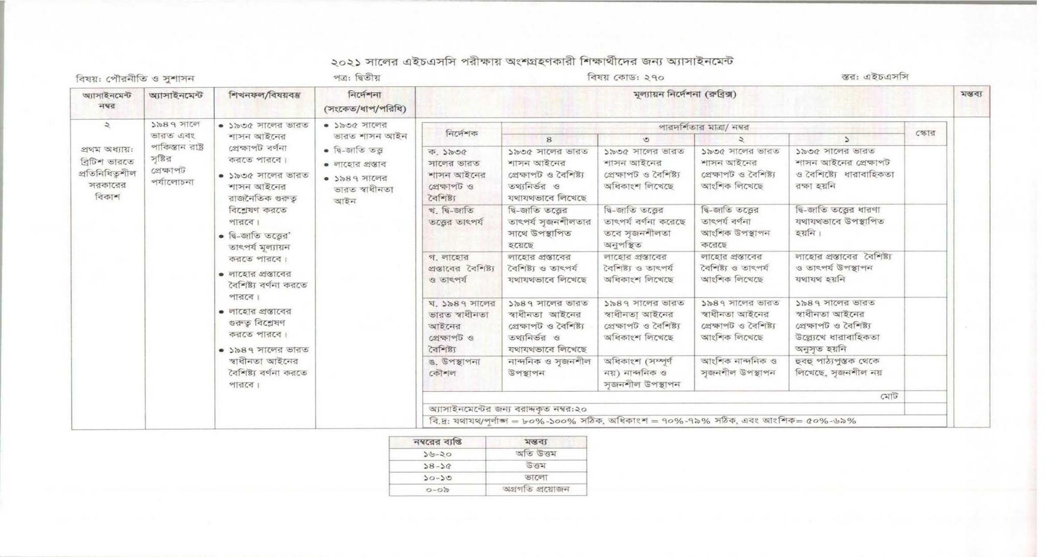 3rd week HSC Civics 2nd Paper Assignment 2021