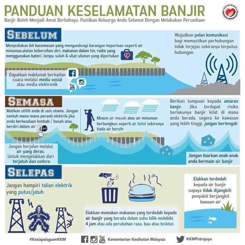 Panduan Keselamatan Banjir