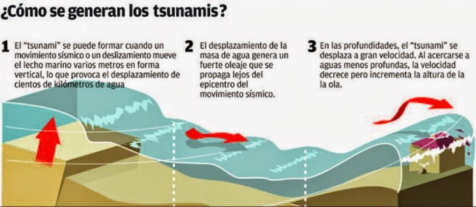 Resultado de imagen para Cómo se Producen los Tsunami