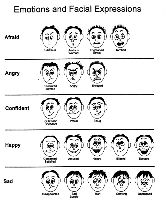 Learning to Read My Emotions - Forums at Psych Central |Identifying Emotions Chart