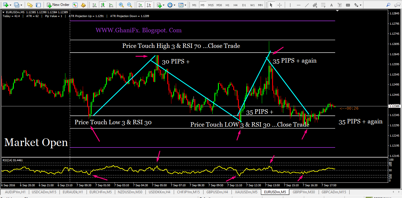 A Complete Guide to ATR Indicator