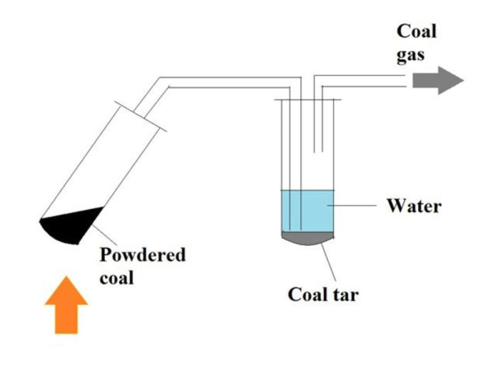 Destilación destructiva del carbón aplicando calor
