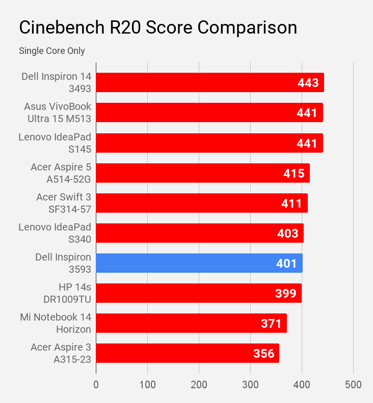 Cinebench R20 single core score of Dell Inspiron 3593 laptop is compared with other laptops under Rs 60,000 price.