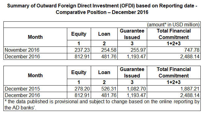 [RBI] Outward Foreign Direct Investment OFDI - December 2016
