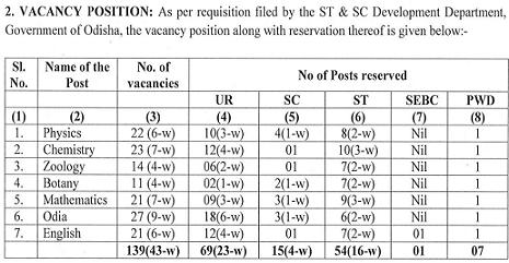OPSC PGT Recruitment 2021 Post Details