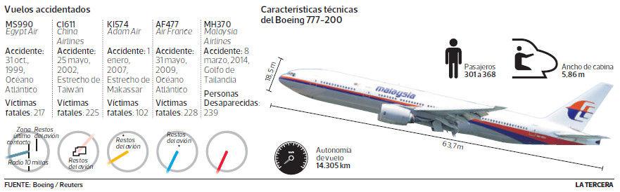 Busqueda Boeing 777