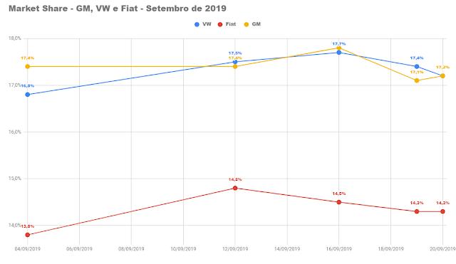 Veículos mais vendidos em setembro de 2019 - 2º decêndio