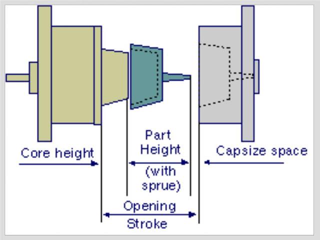 Mould opening stroke