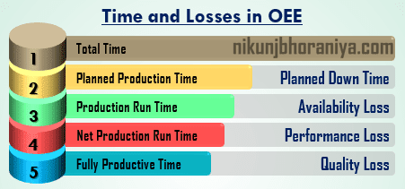 Times and Losses Calculation in OEE