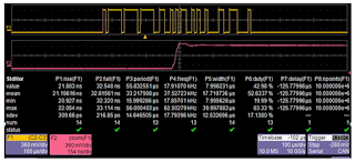 A 125-kb/s CAN signal has a low bit rate but a very fast rise time of 21 ns