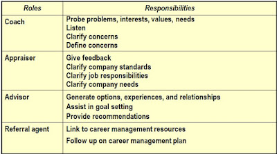 Managers' Role in Career Management