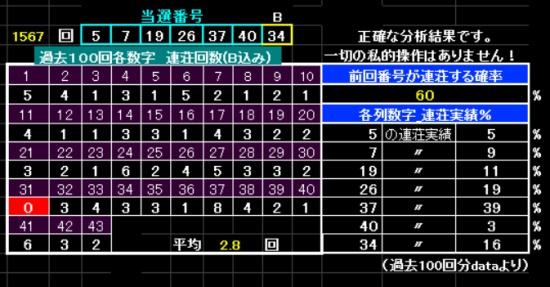 予想屋 ロト6 ロト6生活(LOTO6の総合情報サイト)