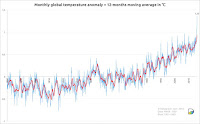 Figure 1. Monthly global surface temperatures (land and ocean) from NASA for the period 1880 to February 2016, expressed in departures from the 1951-1980 average. The red line shows the 12-month running average. (Image credit: Stephan Okhuijsen, datagraver.com, used with permission) Click to Enlarge.