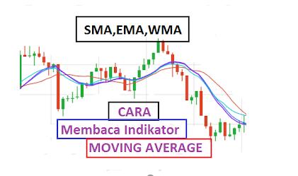 cara menggunakan indikator moving average forex