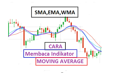 Moving Average: Indikator Sederhana Dengan Banyak Fungsi