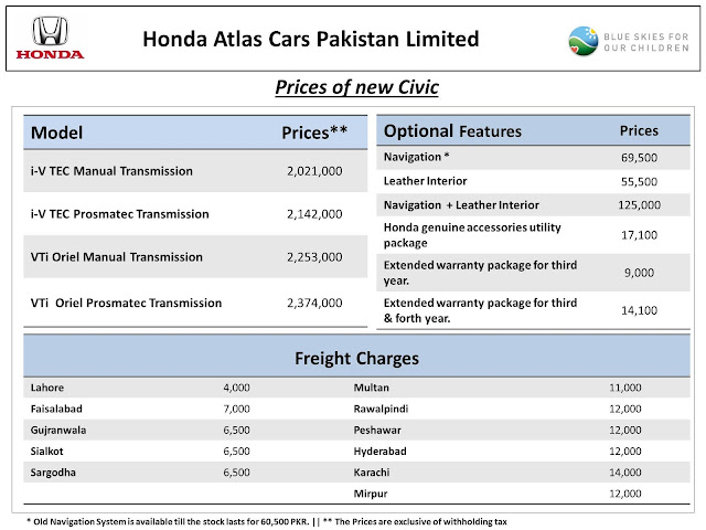 Honda Prices