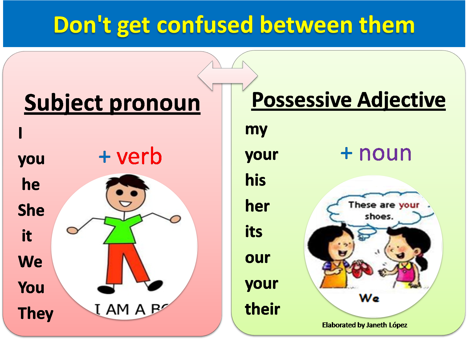 Basic English I Possessive Adjectives