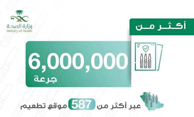 Saudi Arabia administered more than 6 Million doses of Corona Vaccine to its Citizens and Expatriates - Saudi-Expatriates.com