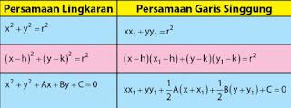 diagram Persamaan garis singgung lingkaran