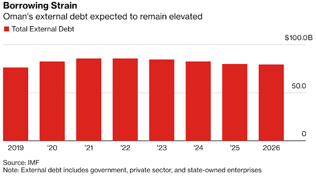 Bailout Gambit Is No Longer What Props Up #Oman Debt for JPMorgan - Bloomberg