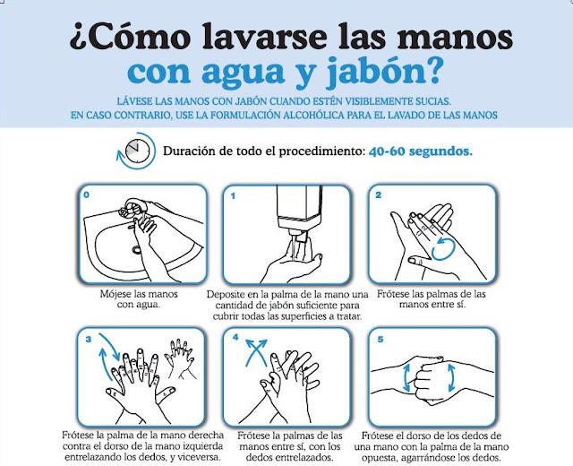 Como lavarnos las manos correctamente