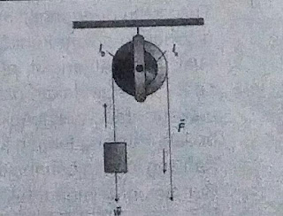 Jenis pesawat sederhana katrol