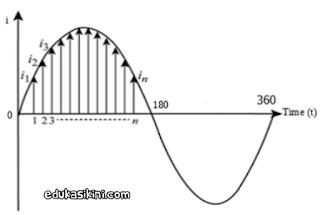 Teori Arus Bolak balik : Nilai Puncak, Rata-rata dan RMS