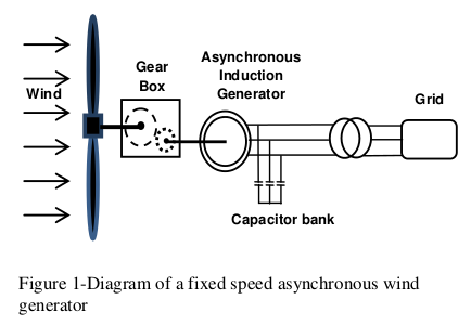 wound rotor induction generator