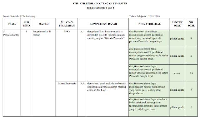 Kisi-kisi PTS Kelas 2 SD/MI: Tema 5 Subtema 1 dan 2