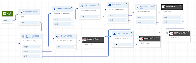 Amazon Connect TPC Chat Flow