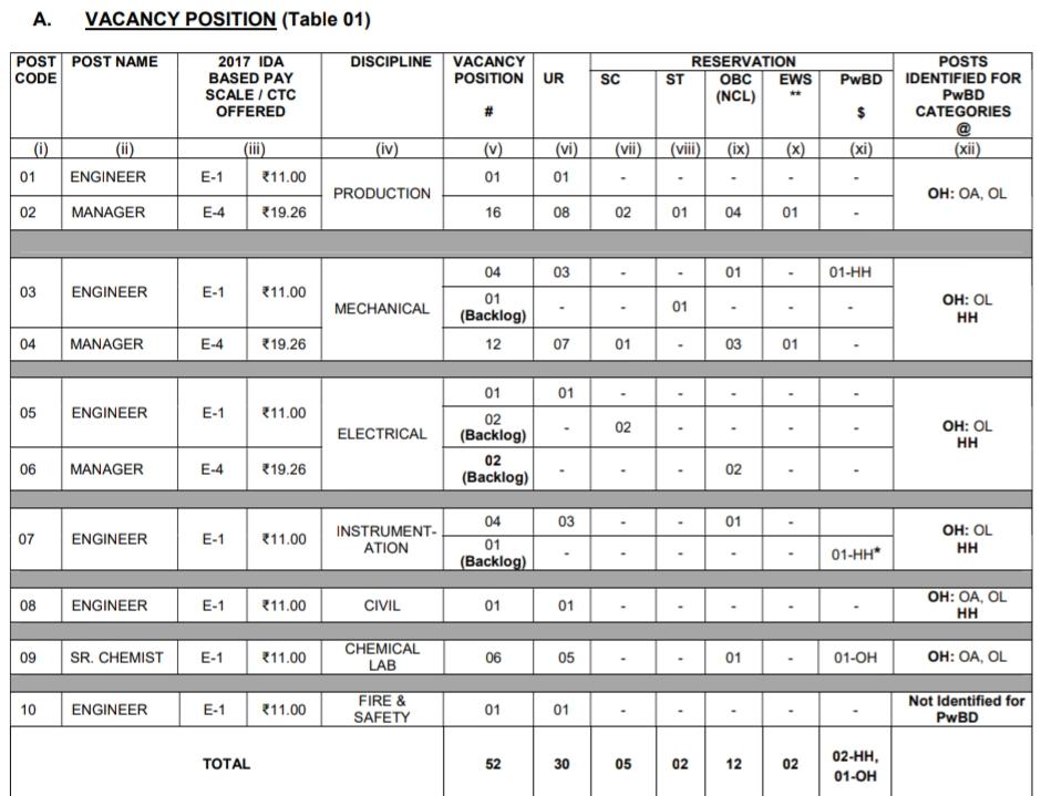 rfcl nfl recruitment 2019  nfl non executive recruitment 2019  nfl apprenticeship 2019  n.f.l raxaul  nfl recruitment through gate 2020  nfl company details  nfl recruitment 2019 exam date  nfl iti recruitment