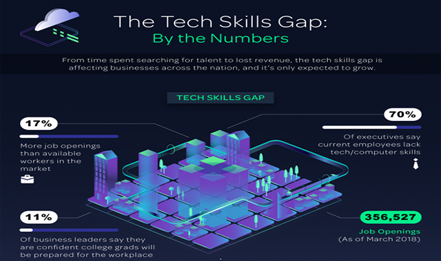 The Tech Skills Gap By the Numbers #infographic