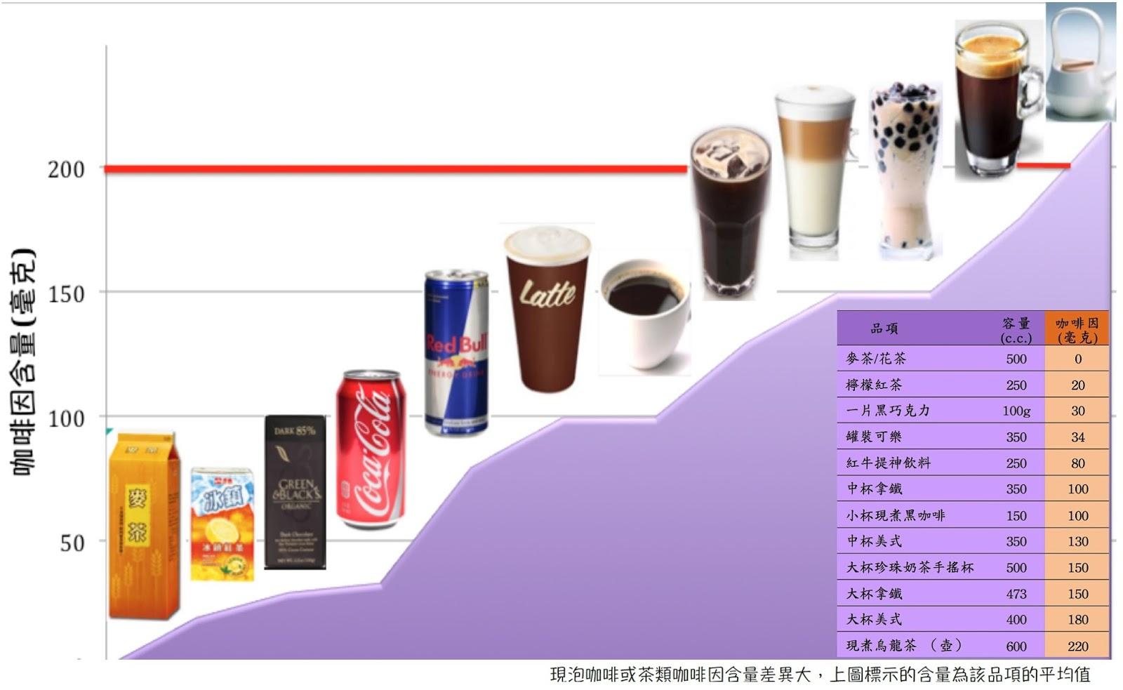 Coffee or Tea 孕婦能喝咖啡嗎?   木生婦產科診所部落格