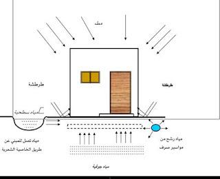 انواع العزل في المباني pdf