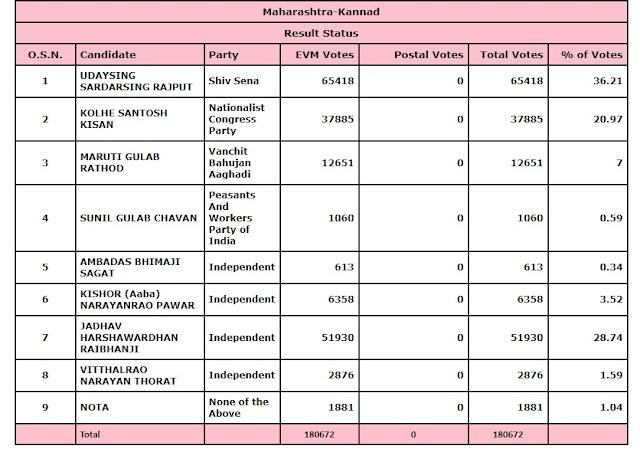 कन्नड विधानसभा मतदारसंघ लाईव्ह अपडेट |उदयसिंग राजपूत विजयी