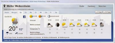Wetter am Samstag in Weikersheim