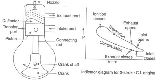 Pv Diagram For A Piston Rb25 Injector Wiring Sanjai: 2 Stroke Engines