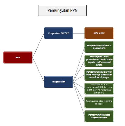 cara menghitung pajak PPN