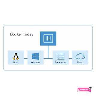 docker operating system
