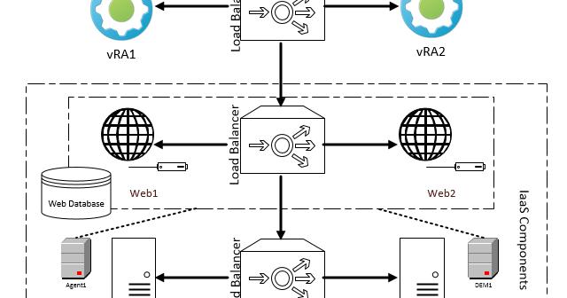A little bit about Cloud and Virtualization!: vRA7