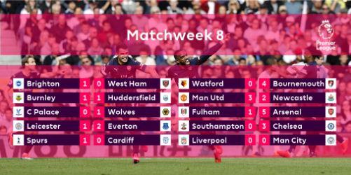 Hasil Lengkap Liga Inggris Pekan 8