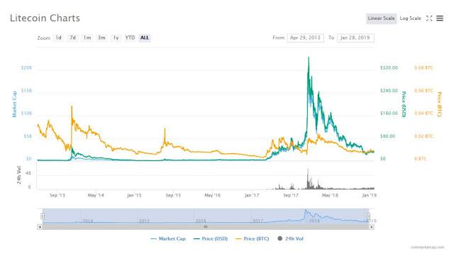 CoinMarketCap.com Litecoin Historical Prices
