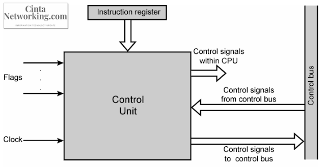 Komponen Input Dan Output Pada Control Unit - Cintanetworking.com