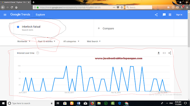 Contoh Penggunaan Google Trends